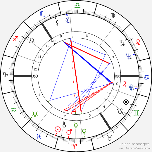 Juliette Faber astro natal birth chart, Juliette Faber horoscope, astrology