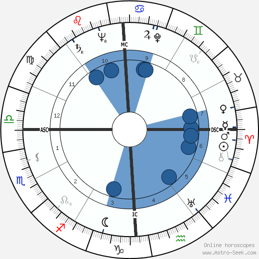 Lawrence Ferlinghetti wikipedia, horoscope, astrology, instagram
