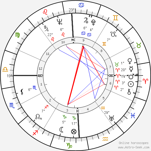 Lawrence Ferlinghetti birth chart, biography, wikipedia 2018, 2019
