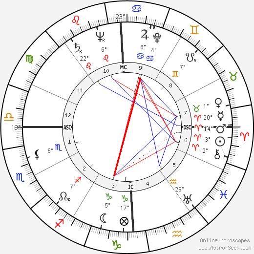 Lawrence Ferlinghetti birth chart, biography, wikipedia 2019, 2020
