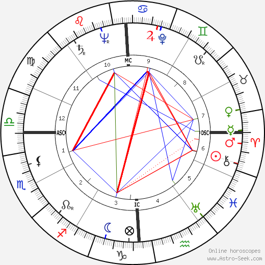 Lawrence Ferlinghetti astro natal birth chart, Lawrence Ferlinghetti horoscope, astrology