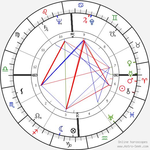 Lawrence Ferlinghetti birth chart, Lawrence Ferlinghetti astro natal horoscope, astrology