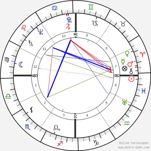 Лоуренс Тирни Lawrence Tierney день рождения гороскоп, Lawrence Tierney Натальная карта онлайн