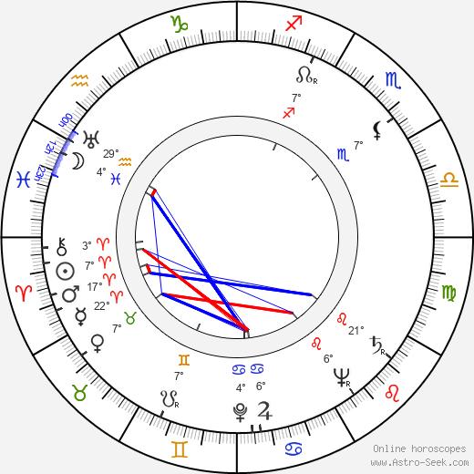 Maj-Britt Fant birth chart, biography, wikipedia 2020, 2021