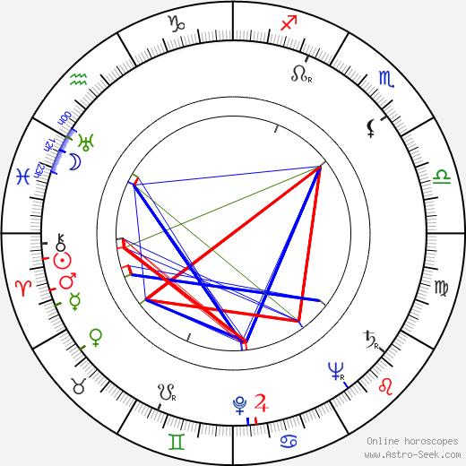 Maj-Britt Fant birth chart, Maj-Britt Fant astro natal horoscope, astrology