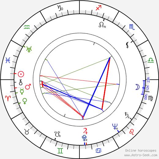 Miroslav Slach день рождения гороскоп, Miroslav Slach Натальная карта онлайн