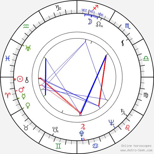 Mitsuko Mito astro natal birth chart, Mitsuko Mito horoscope, astrology