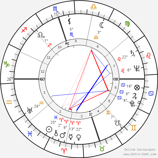 Nat 'King' Cole birth chart, biography, wikipedia 2018, 2019
