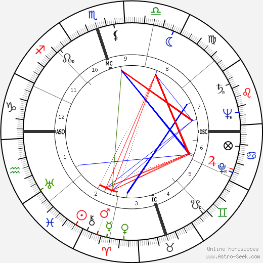 Nat 'King' Cole birth chart, Nat 'King' Cole astro natal horoscope, astrology