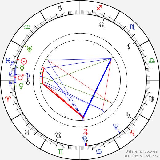 Paavo Roiha astro natal birth chart, Paavo Roiha horoscope, astrology