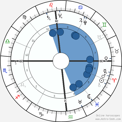 Robert Lowry horoscope, astrology, sign, zodiac, date of birth, instagram