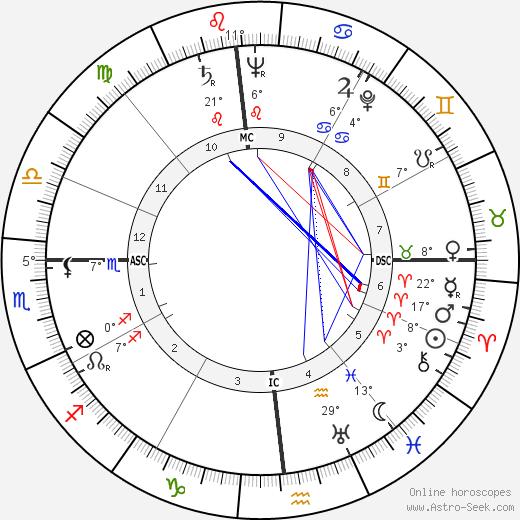 Robert Lowry birth chart, biography, wikipedia 2018, 2019