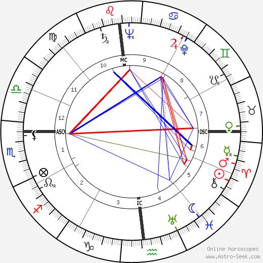 Robert Lowry astro natal birth chart, Robert Lowry horoscope, astrology