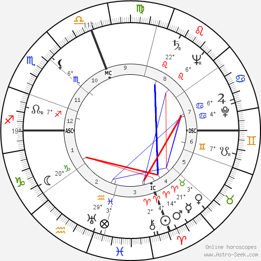 Strother Martin birth chart, biography, wikipedia 2019, 2020