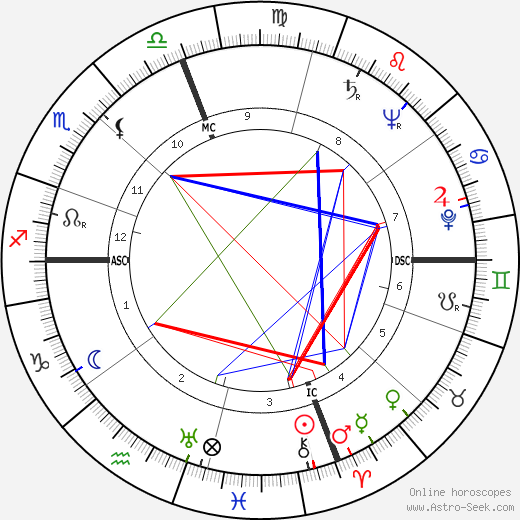 Strother Martin astro natal birth chart, Strother Martin horoscope, astrology