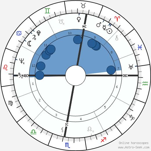 Aldo Campatelli wikipedia, horoscope, astrology, instagram