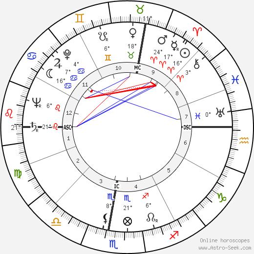 Aldo Campatelli birth chart, biography, wikipedia 2016, 2017