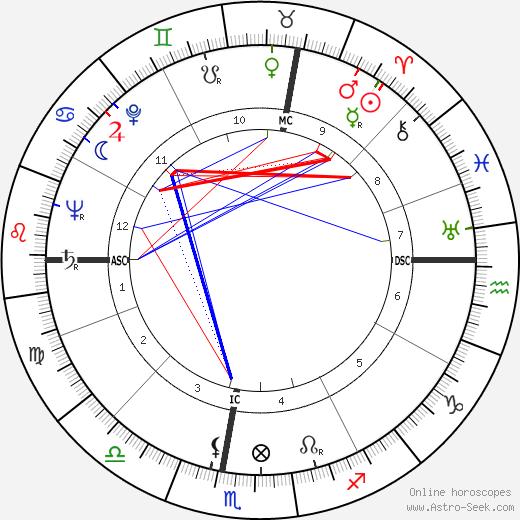 Aldo Campatelli horoscope, astrology, Aldo Campatelli astro natal birth chart
