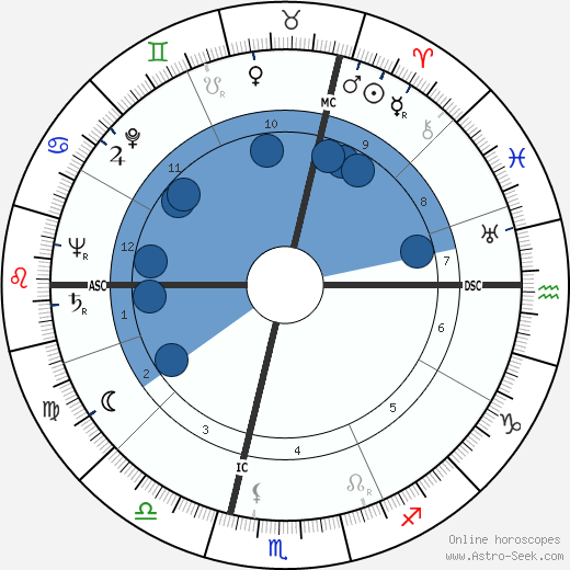 Alexander Marr horoscope, astrology, sign, zodiac, date of birth, instagram