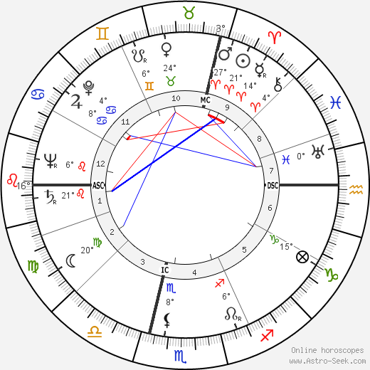 Alexander Marr birth chart, biography, wikipedia 2018, 2019