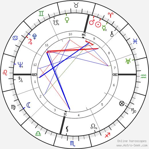 Alexander Marr astro natal birth chart, Alexander Marr horoscope, astrology