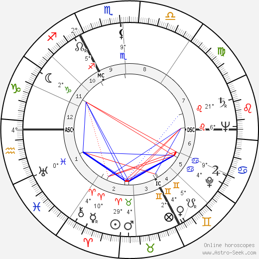 André Bettencourt birth chart, biography, wikipedia 2018, 2019