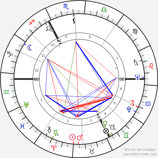 André Bettencourt astro natal birth chart, André Bettencourt horoscope, astrology