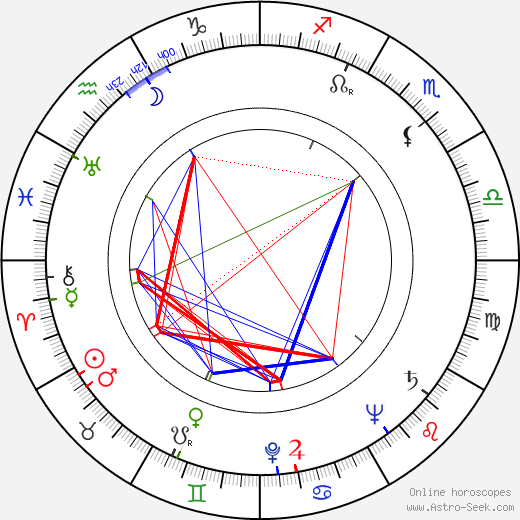 Anne Buydens Douglas birth chart, Anne Buydens Douglas astro natal horoscope, astrology