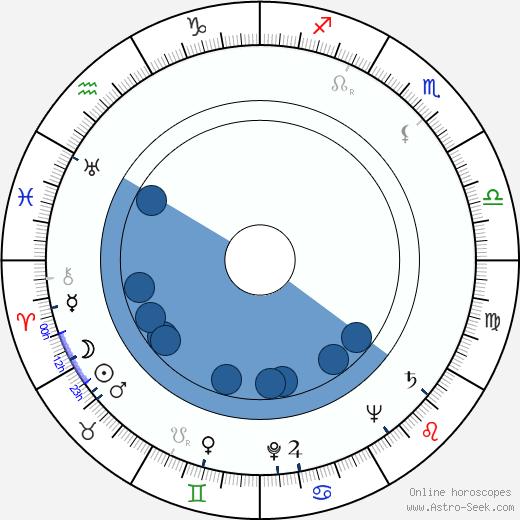 Azhdar Ibragimov wikipedia, horoscope, astrology, instagram