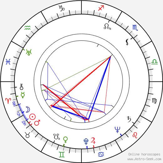 Azhdar Ibragimov astro natal birth chart, Azhdar Ibragimov horoscope, astrology