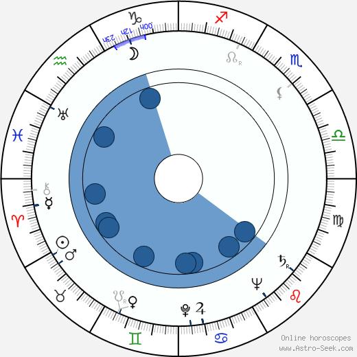Cliff Owen wikipedia, horoscope, astrology, instagram