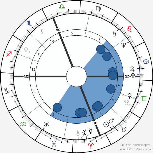 Damon Warren Cooper wikipedia, horoscope, astrology, instagram