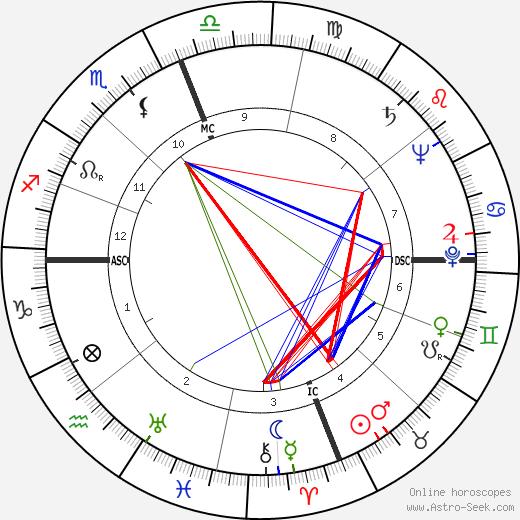Damon Warren Cooper tema natale, oroscopo, Damon Warren Cooper oroscopi gratuiti, astrologia