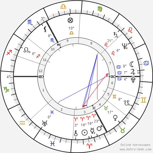 Edoardo Mangiarotti birth chart, biography, wikipedia 2019, 2020