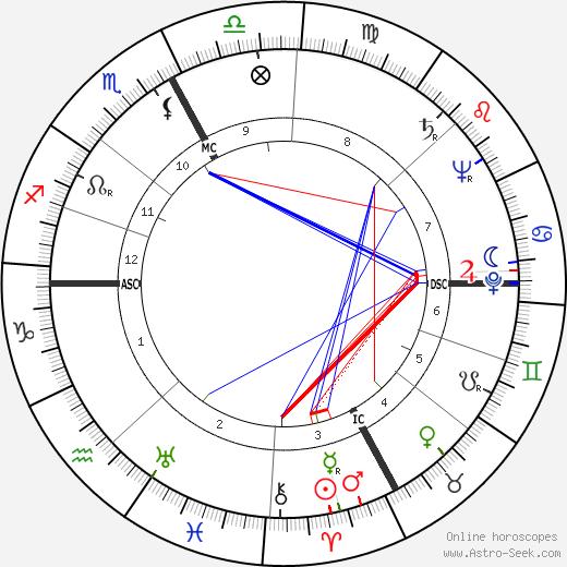 Edoardo Mangiarotti astro natal birth chart, Edoardo Mangiarotti horoscope, astrology