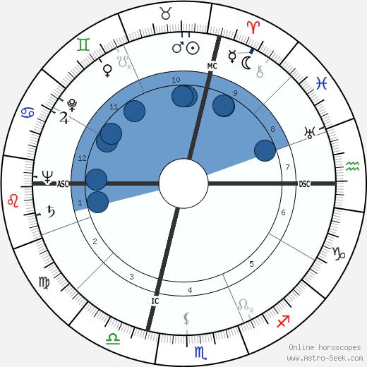 Franco Rossi wikipedia, horoscope, astrology, instagram