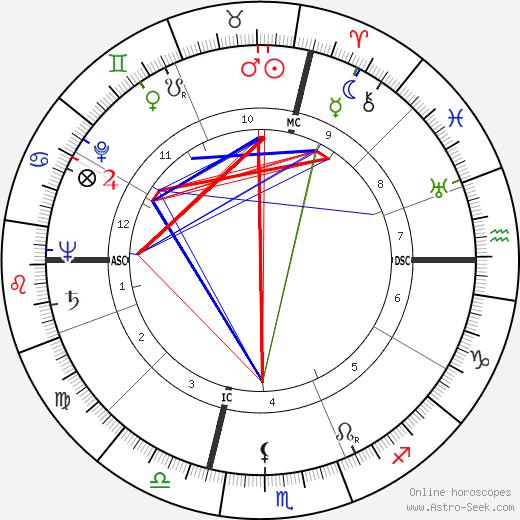 Franco Rossi день рождения гороскоп, Franco Rossi Натальная карта онлайн