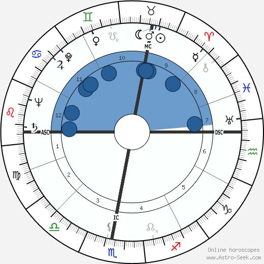 François Brigneau wikipedia, horoscope, astrology, instagram