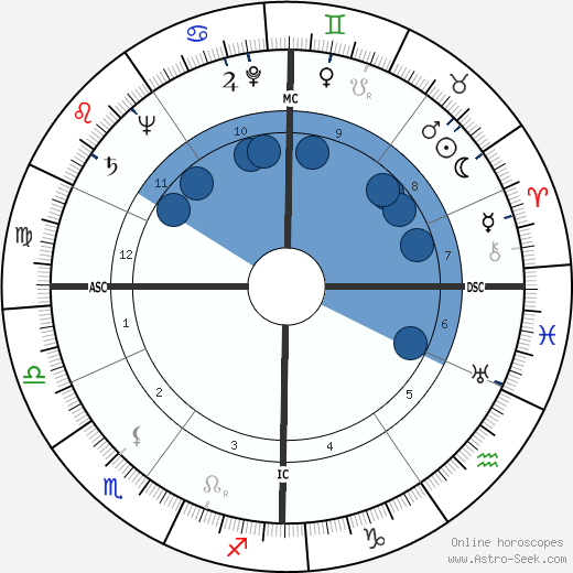 Gérard Oury wikipedia, horoscope, astrology, instagram