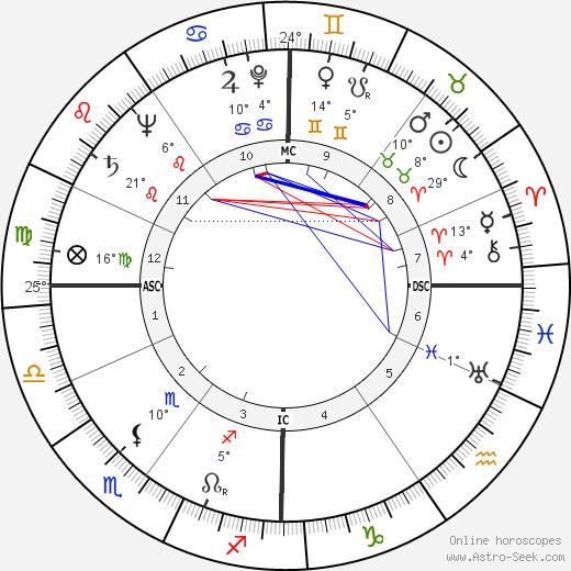 Gérard Oury birth chart, biography, wikipedia 2019, 2020