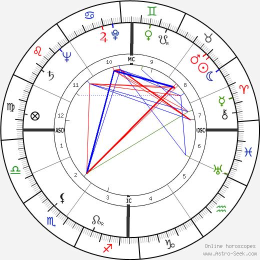 Gérard Oury birth chart, Gérard Oury astro natal horoscope, astrology