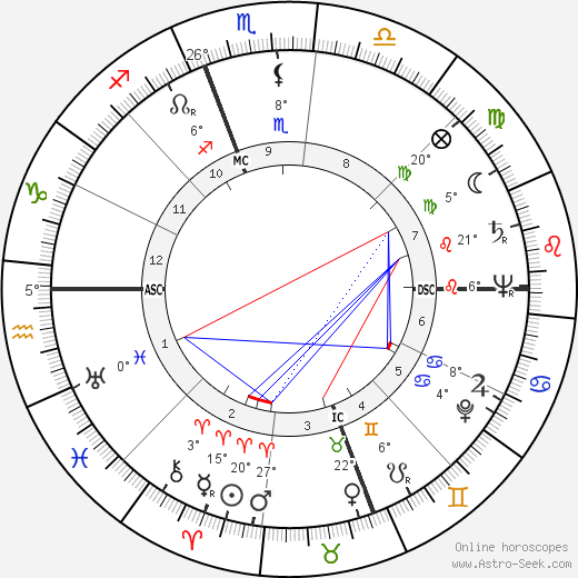Hank Schenz birth chart, biography, wikipedia 2018, 2019