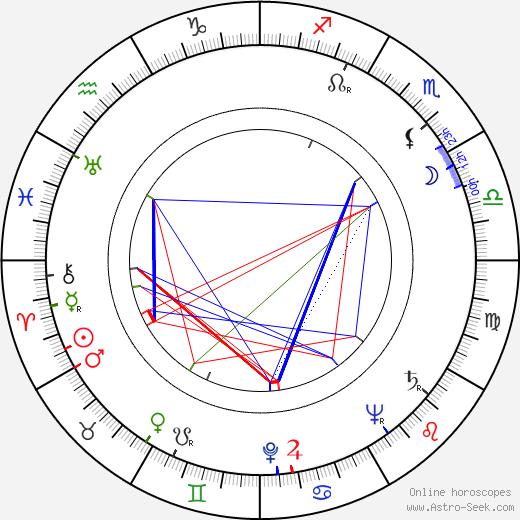 Heinz Hofman день рождения гороскоп, Heinz Hofman Натальная карта онлайн