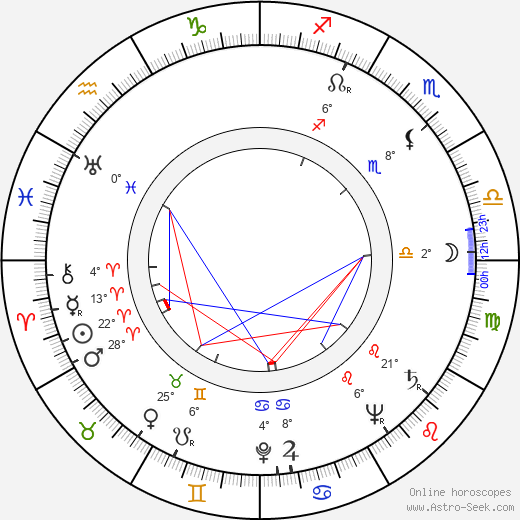Howard Keel birth chart, biography, wikipedia 2019, 2020