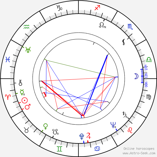 Howard Keel astro natal birth chart, Howard Keel horoscope, astrology