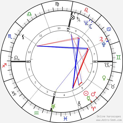 Ian Douglas Smith astro natal birth chart, Ian Douglas Smith horoscope, astrology