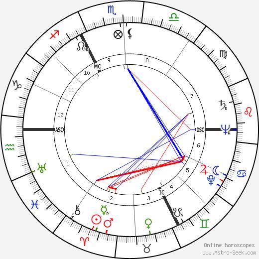 Jackie Sardou день рождения гороскоп, Jackie Sardou Натальная карта онлайн