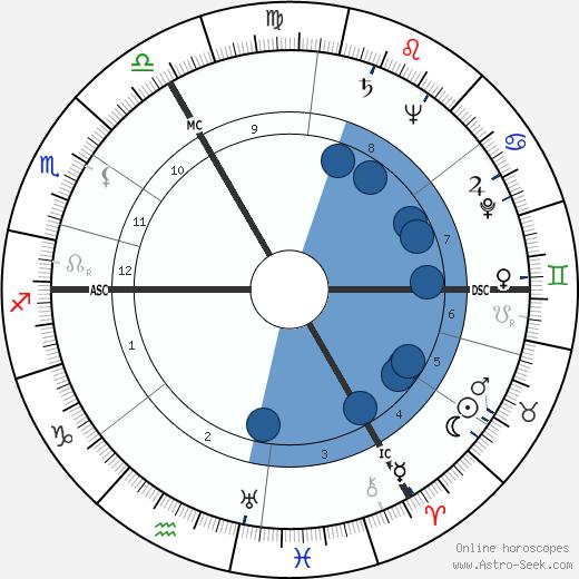 Jo Gérard wikipedia, horoscope, astrology, instagram