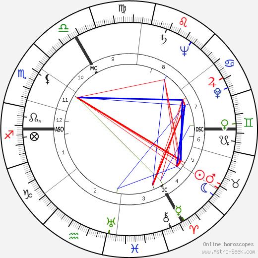 Jo Gérard день рождения гороскоп, Jo Gérard Натальная карта онлайн