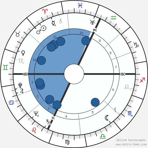 John Burns Kidd wikipedia, horoscope, astrology, instagram
